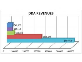 A graph showing revenues collected by the DDA. The dark blue on top shows the total millage capture, followed by purple, showing West Cross TIF; green, showing Depot Town TIF; red, showing downtown TIF; and light-blue, showing total TIF reserves.
